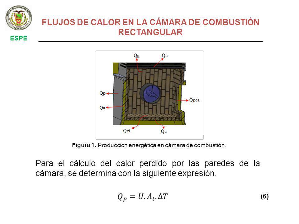 FLUJOS DE CALOR EN LA CÁMARA DE COMBUSTIÓN RECTANGULAR