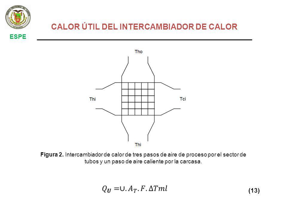 CALOR ÚTIL DEL INTERCAMBIADOR DE CALOR