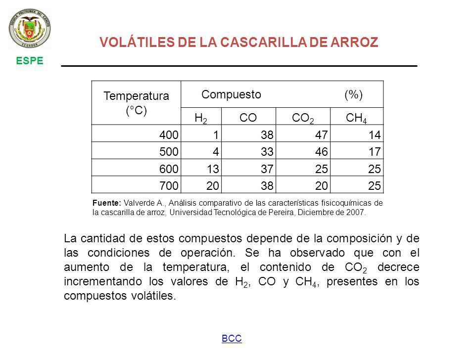 VOLÁTILES DE LA CASCARILLA DE ARROZ