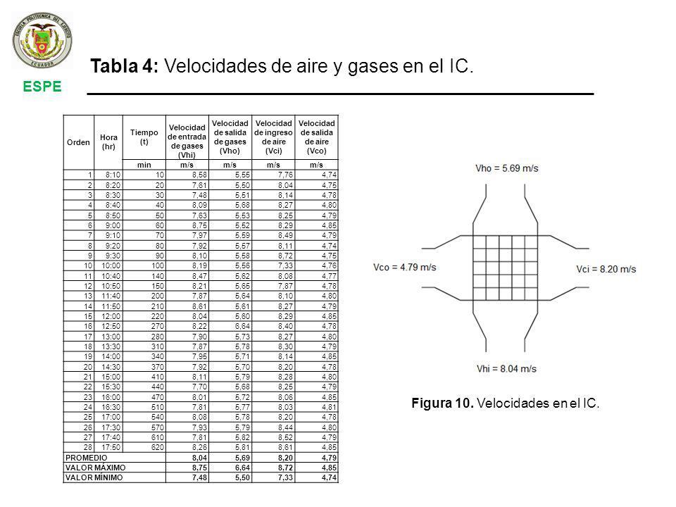 Tabla 4: Velocidades de aire y gases en el IC.