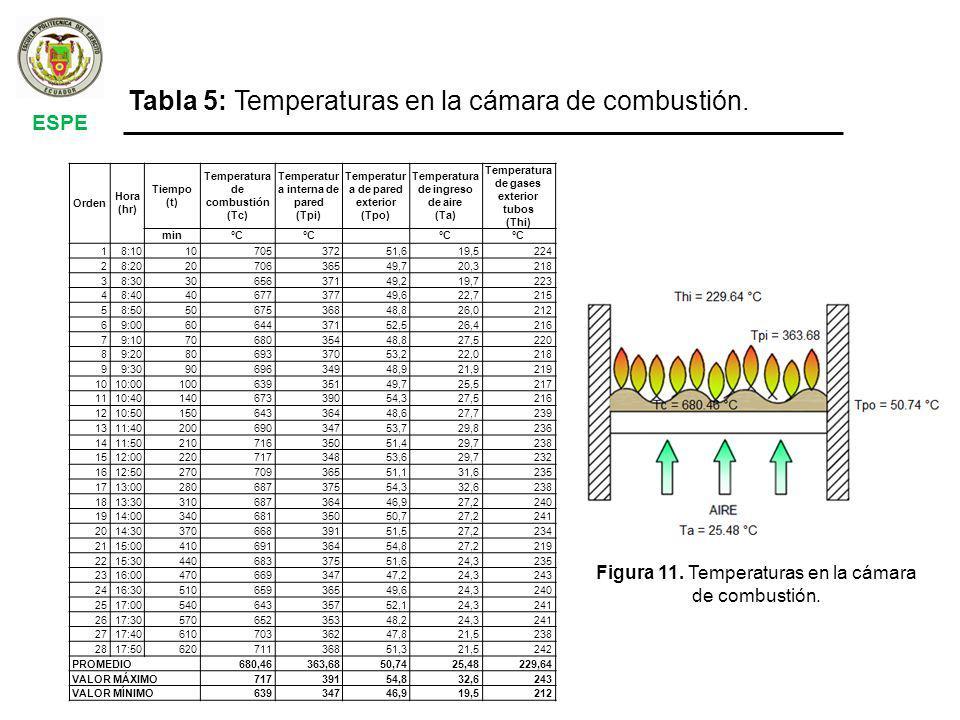 Tabla 5: Temperaturas en la cámara de combustión.