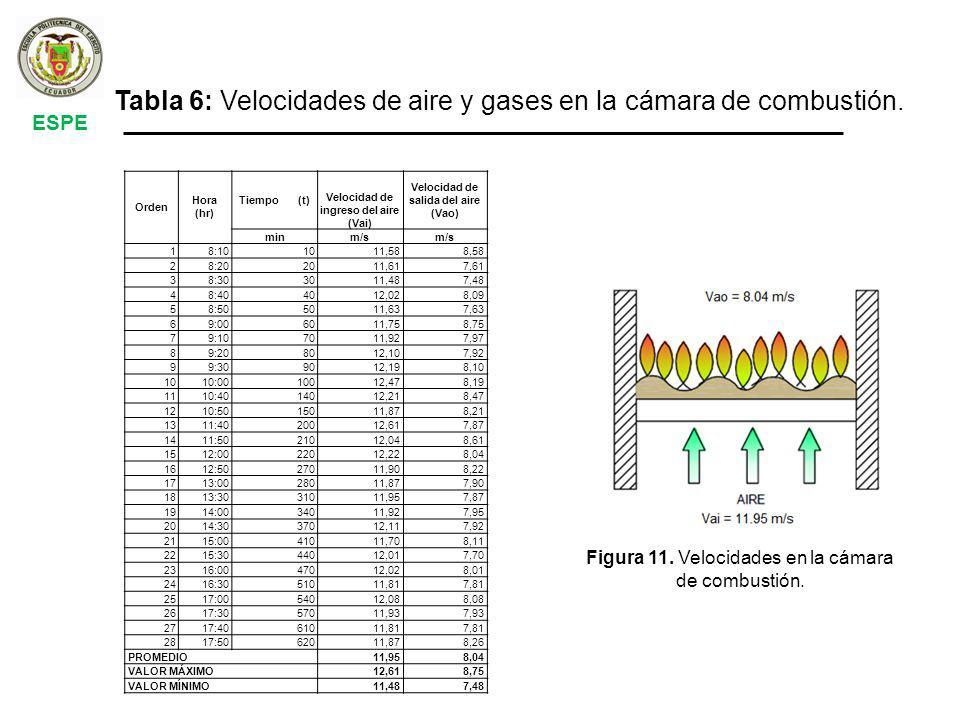 Velocidad de ingreso del aire (Vai) Velocidad de salida del aire (Vao)