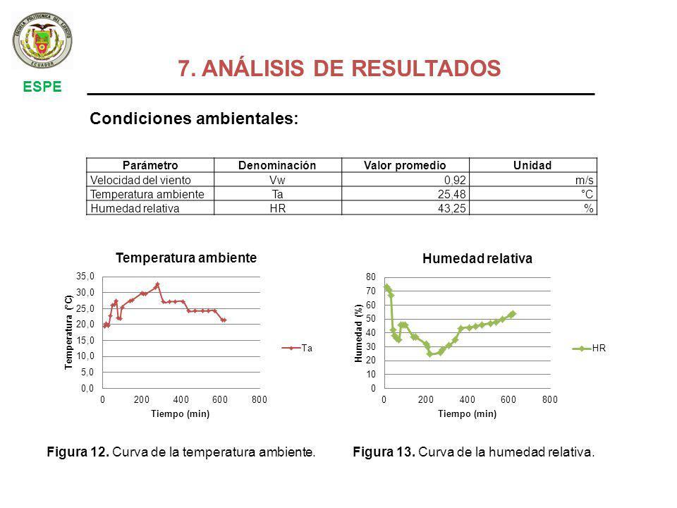 7. ANÁLISIS DE RESULTADOS