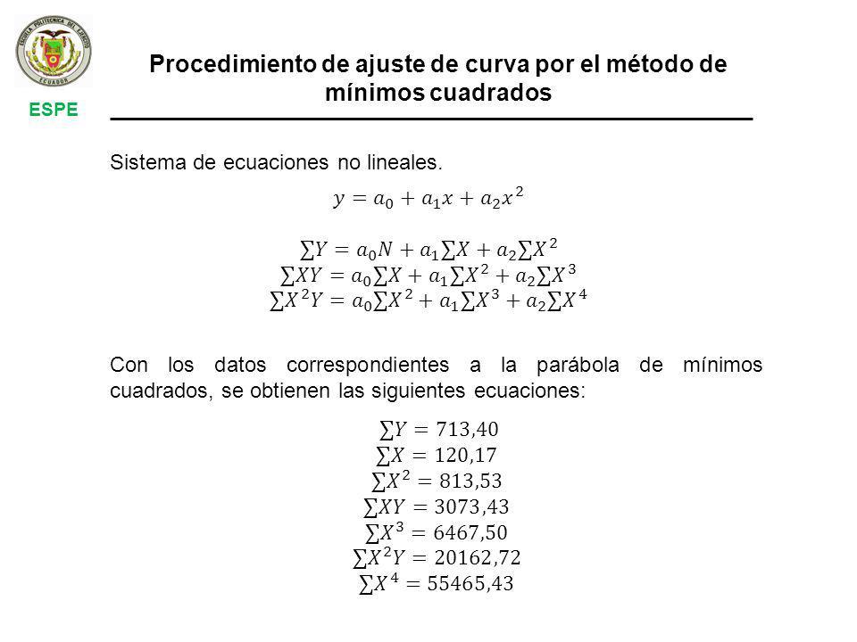 Procedimiento de ajuste de curva por el método de mínimos cuadrados