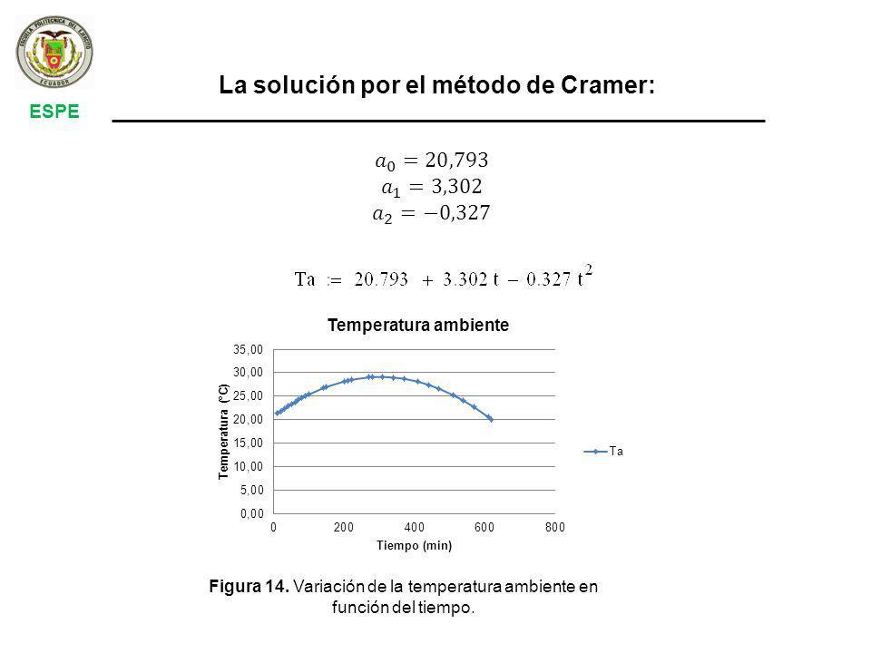 La solución por el método de Cramer: