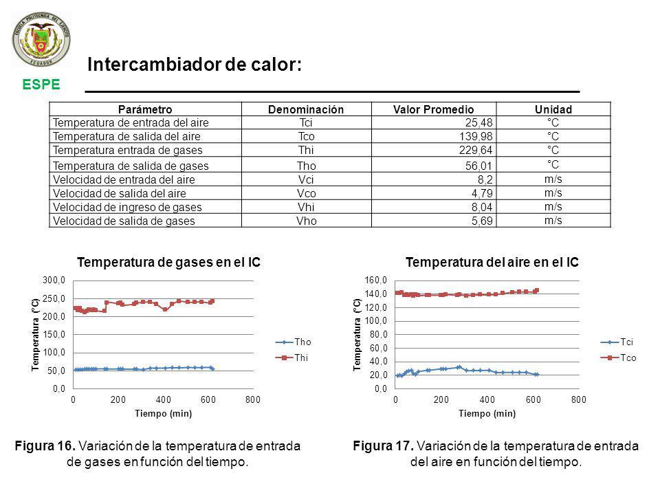 Intercambiador de calor: