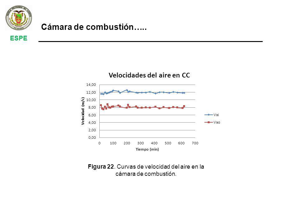 Figura 22. Curvas de velocidad del aire en la cámara de combustión.