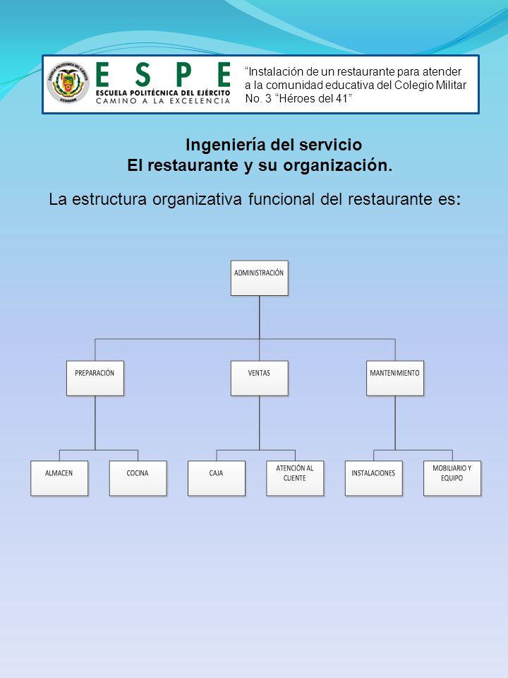 El restaurante y su organización.