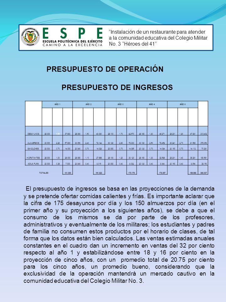 PRESUPUESTO DE OPERACIÓN PRESUPUESTO DE INGRESOS