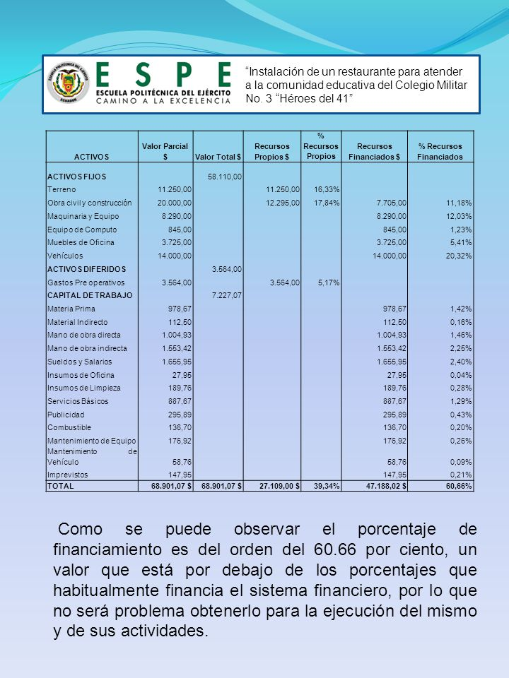 Recursos Financiados $ % Recursos Financiados