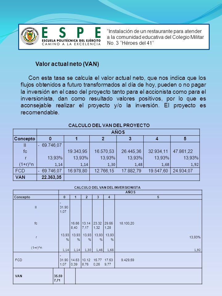 CALCULO DEL VAN DEL PROYECTO CALCULO DEL VAN DEL INVERSIONISTA