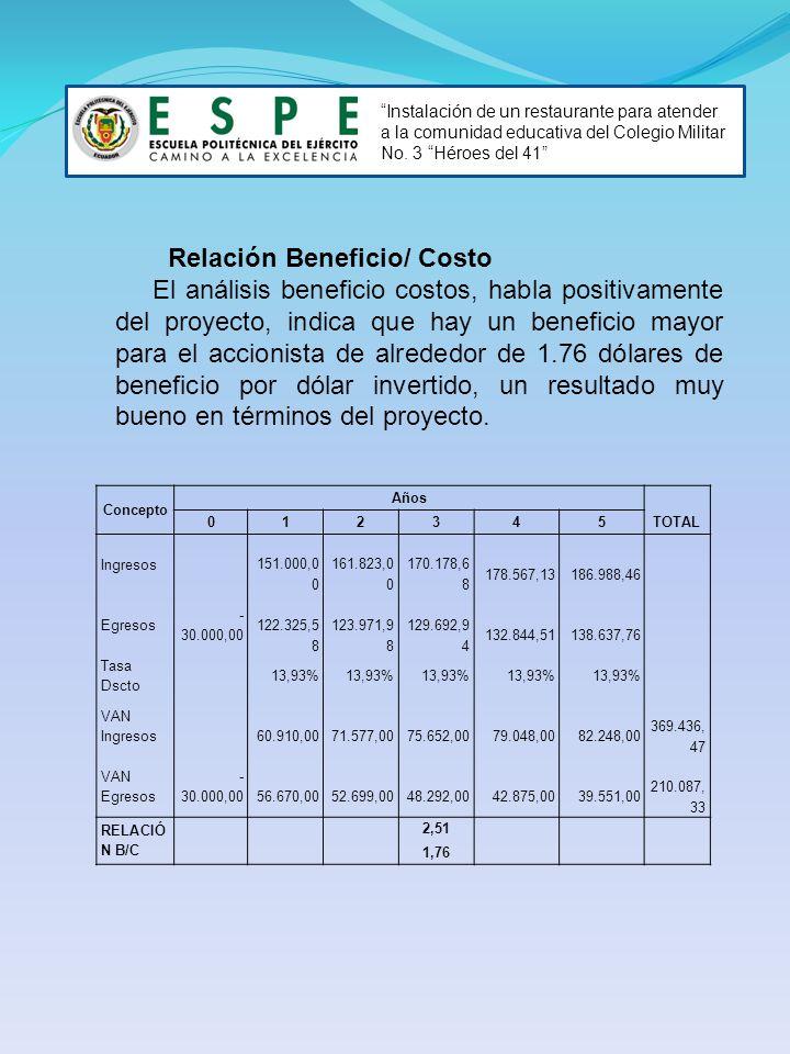 Relación Beneficio/ Costo