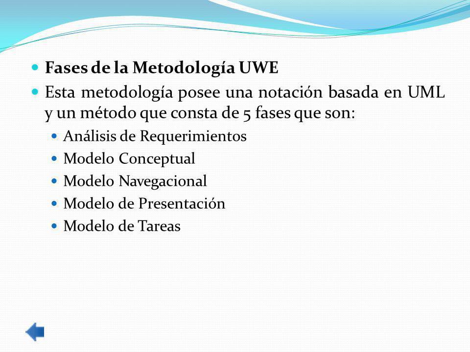 Fases de la Metodología UWE