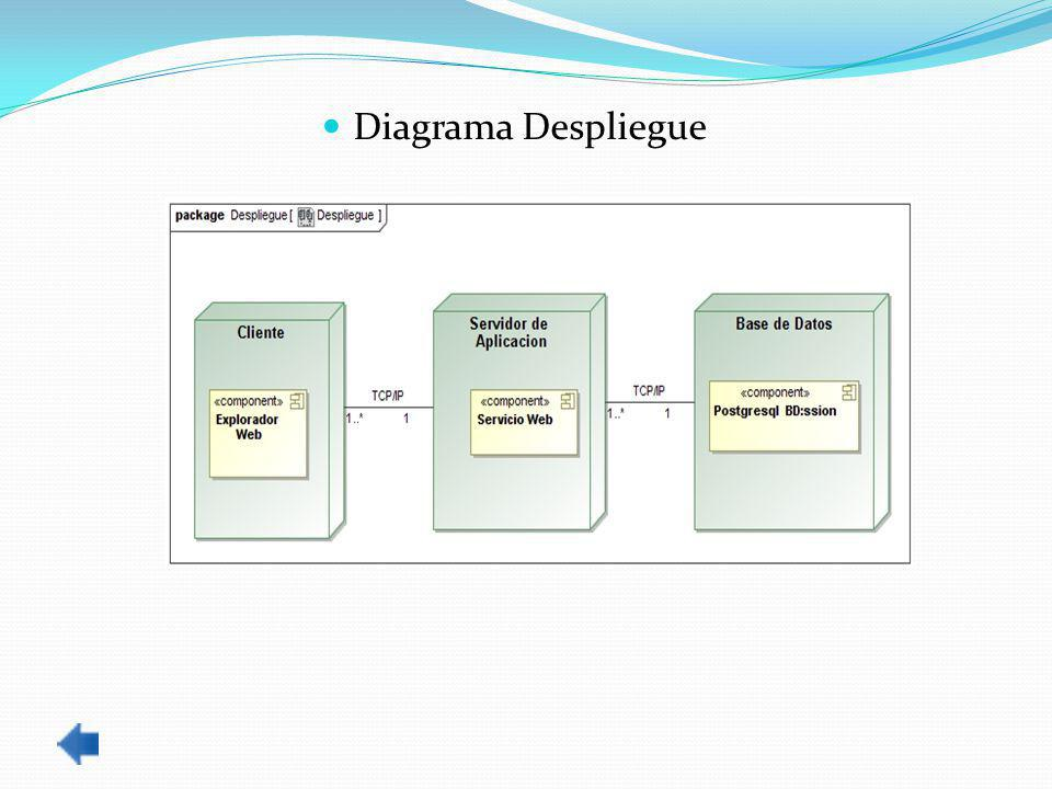 Diagrama Despliegue