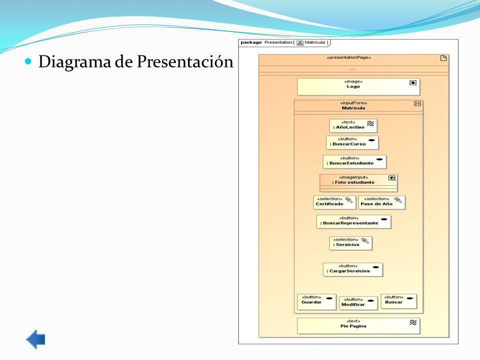 Diagrama de Presentación