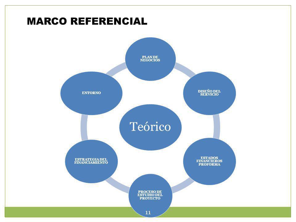 MARCO REFERENCIAL Teórico PLAN DE NEGOCIOS DISEÑO DEL SERVICIO