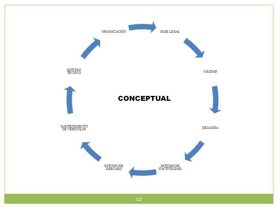 CONCEPTUAL BASE LEGAL CALIDAD DEMANDA ESTUDIO DE FACTIVILIDAD