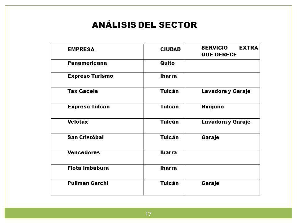 ANÁLISIS DEL SECTOR EMPRESA CIUDAD SERVICIO EXTRA QUE OFRECE