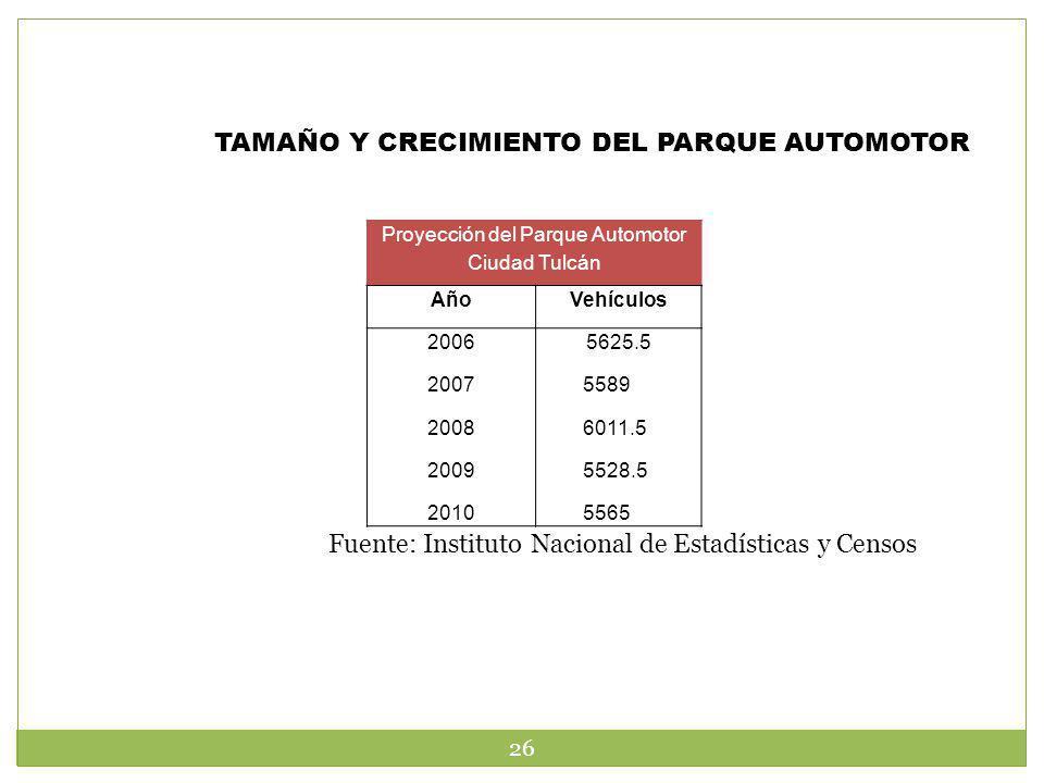 Proyección del Parque Automotor Ciudad Tulcán