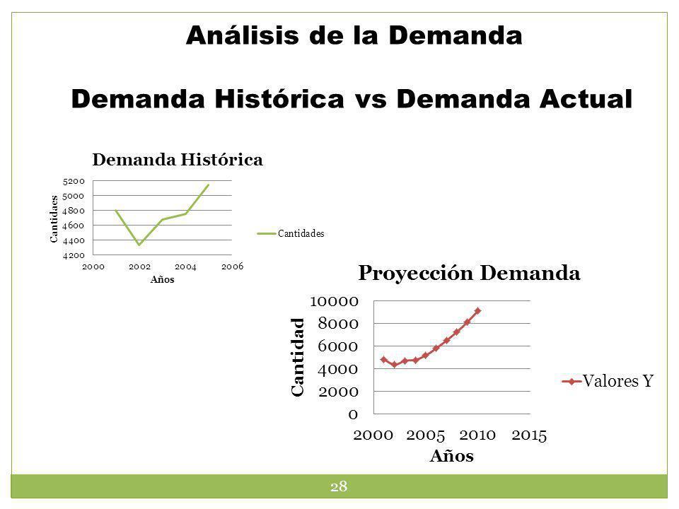 Análisis de la Demanda Demanda Histórica vs Demanda Actual