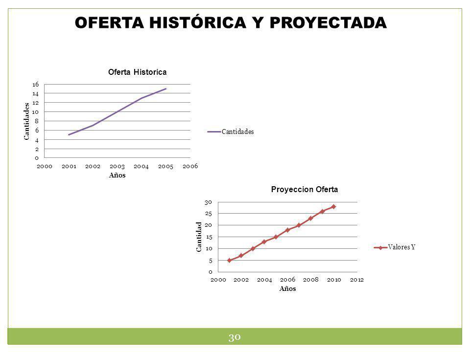 OFERTA HISTÓRICA Y PROYECTADA