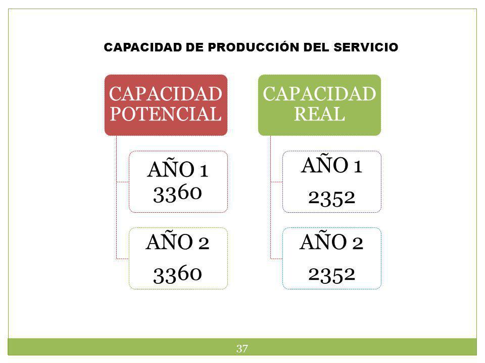 CAPACIDAD DE PRODUCCIÓN DEL SERVICIO