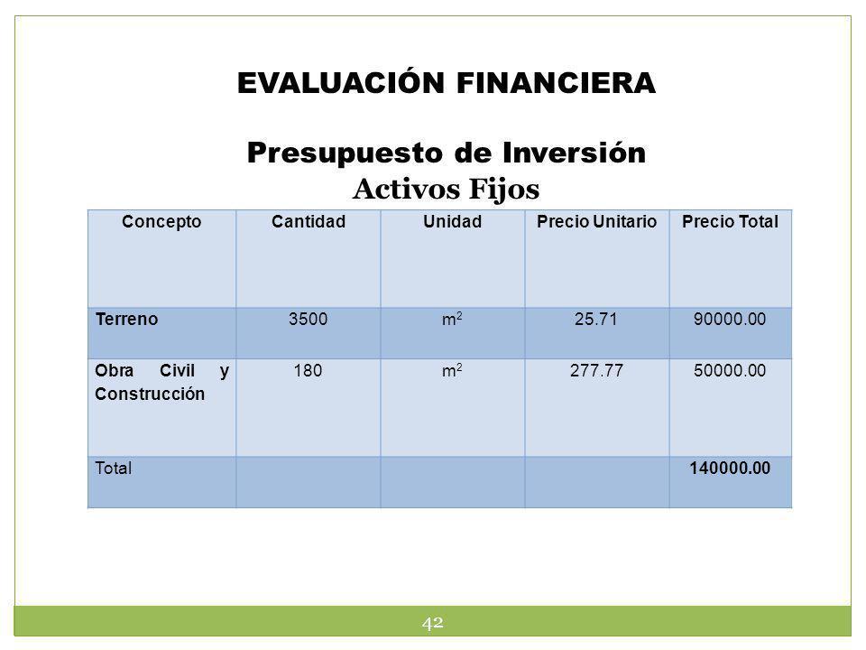 EVALUACIÓN FINANCIERA Presupuesto de Inversión Activos Fijos