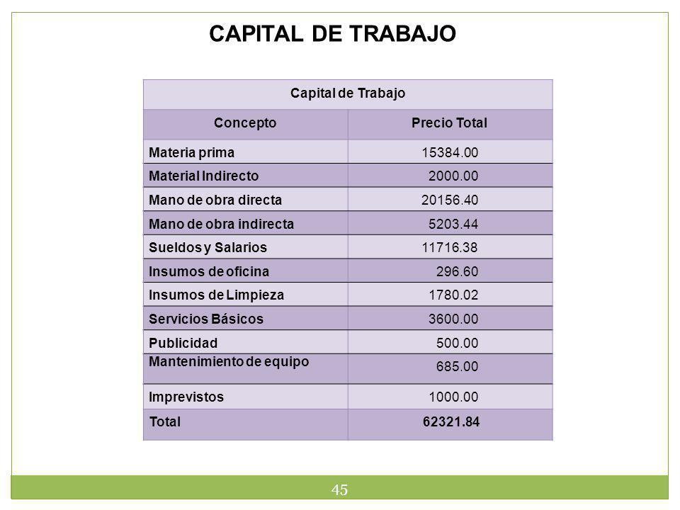 CAPITAL DE TRABAJO Capital de Trabajo Concepto Precio Total