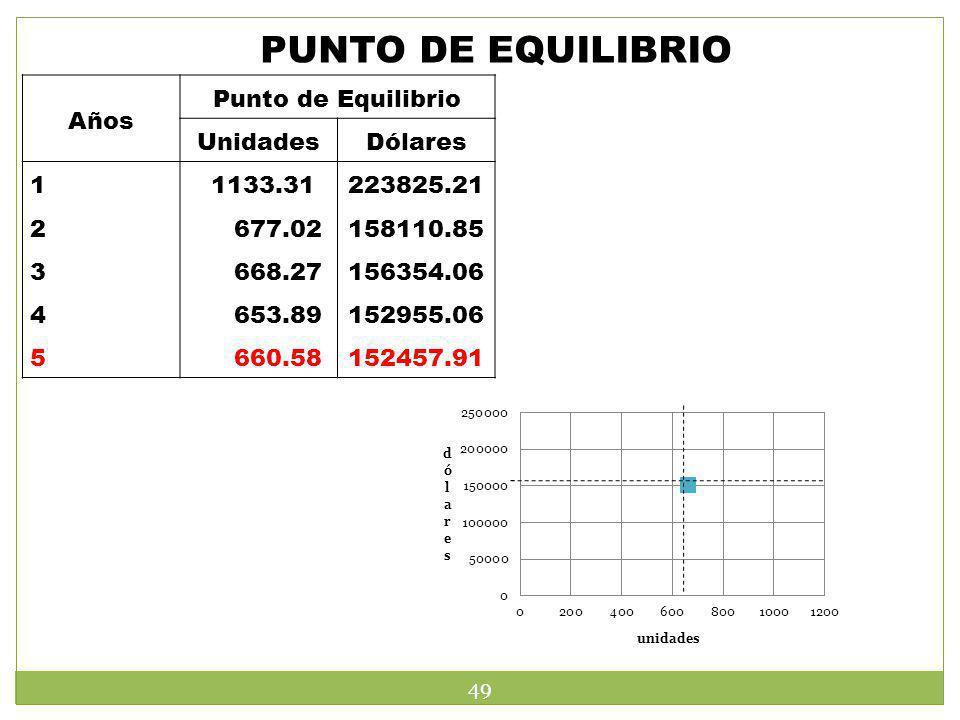 PUNTO DE EQUILIBRIO Años Punto de Equilibrio Unidades Dólares 1 2 3 4