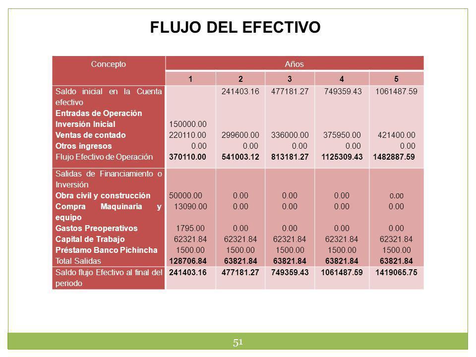 FLUJO DEL EFECTIVO Concepto Años 1 2 3 4 5