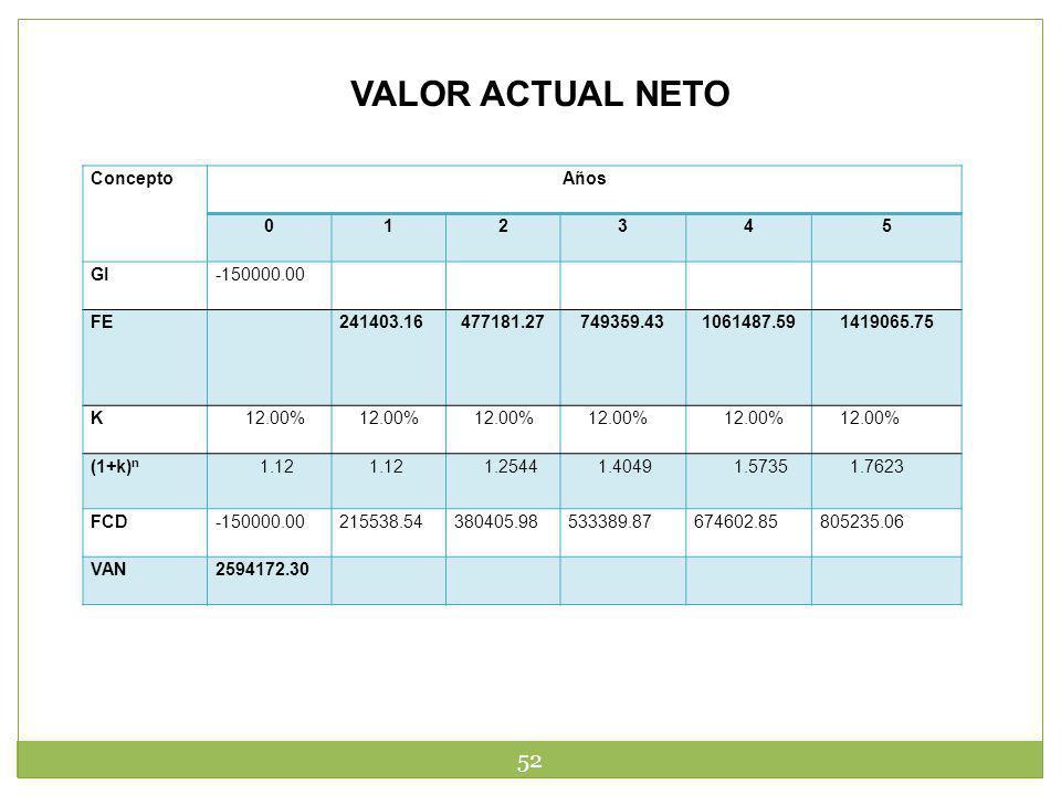 VALOR ACTUAL NETO Concepto Años 1 2 3 4 5 GI -150000.00 FE 241403.16