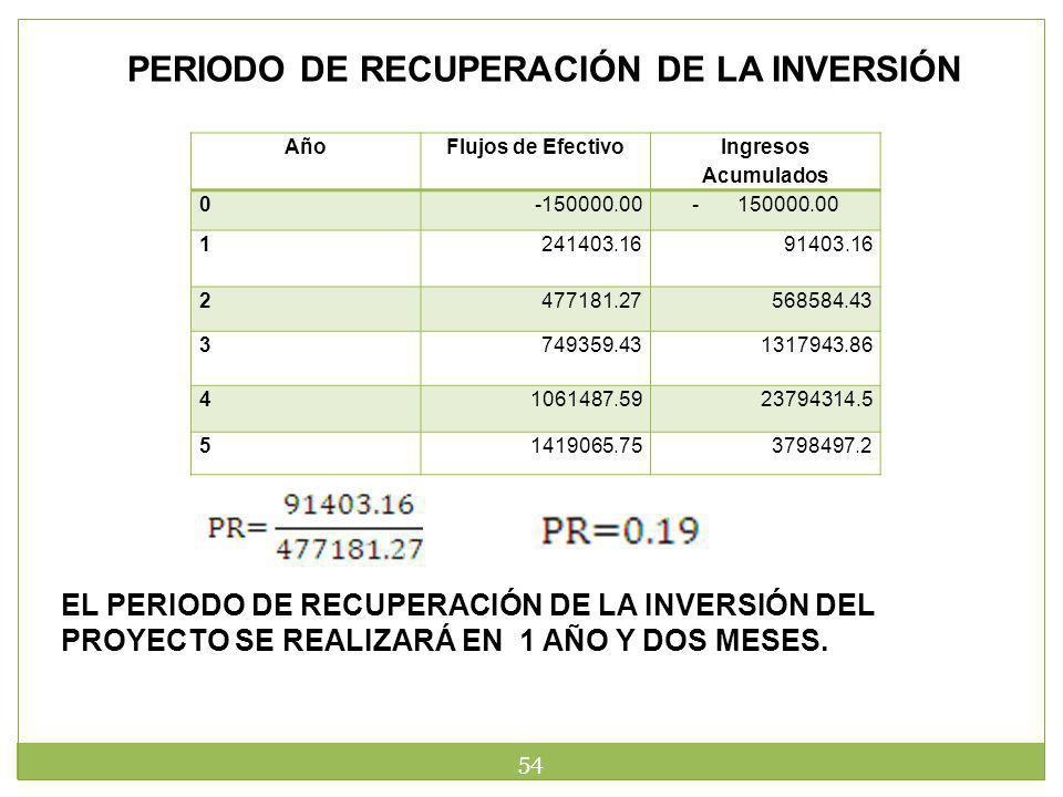 PERIODO DE RECUPERACIÓN DE LA INVERSIÓN