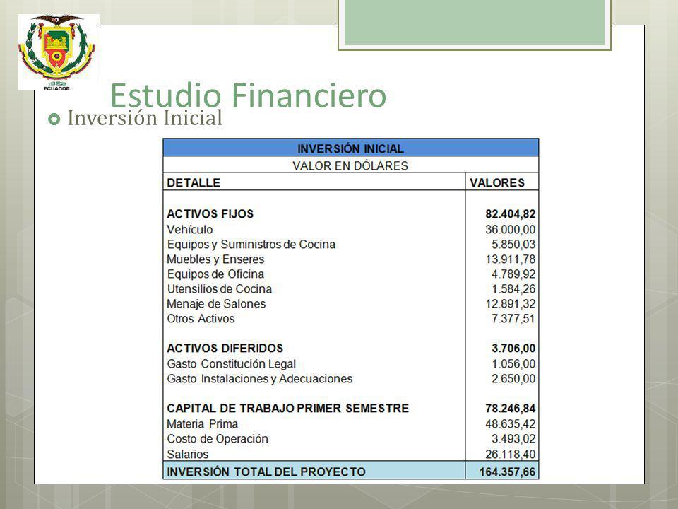 Estudio Financiero Inversión Inicial