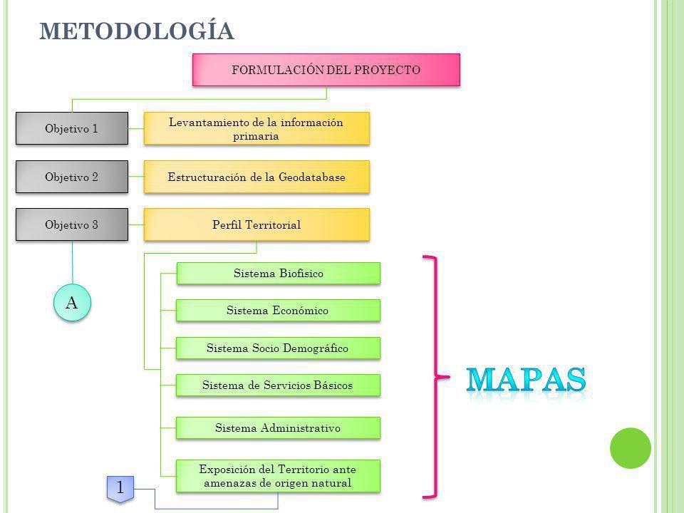 mapas metodología A 1 FORMULACIÓN DEL PROYECTO Objetivo 1