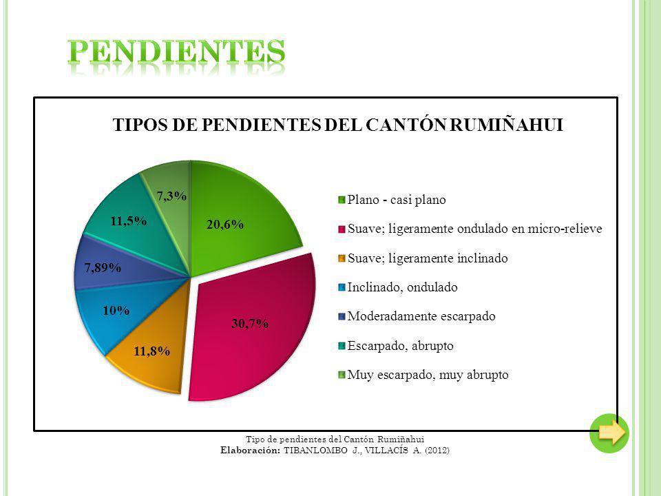 PENDIENTES Tipo de pendientes del Cantón Rumiñahui