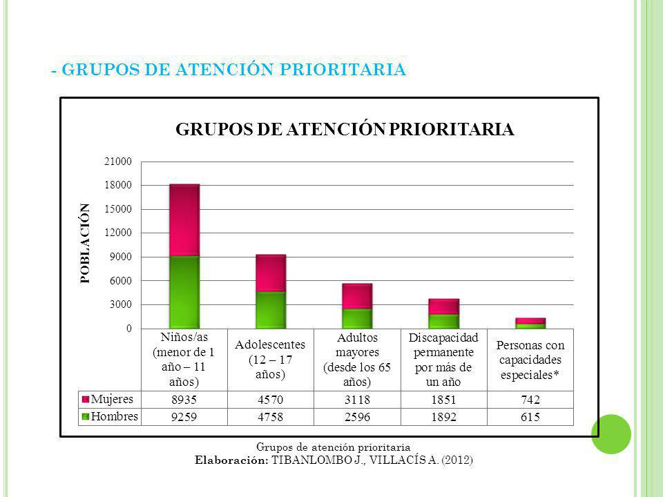 - GRUPOS DE ATENCIÓN PRIORITARIA