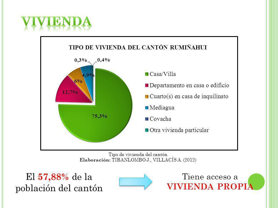 VIVIENDA El 57,88% de la población del cantón