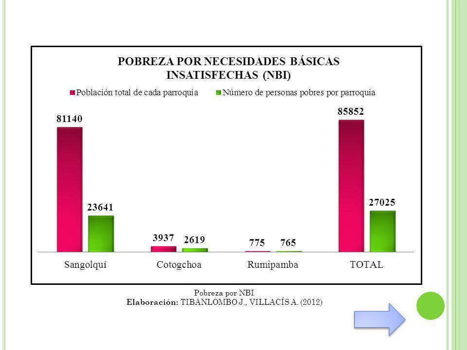 Elaboración: TIBANLOMBO J., VILLACÍS A. (2012)
