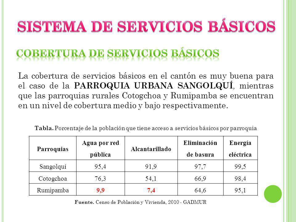 SISTEMA DE SERVICIOS BÁSICOS