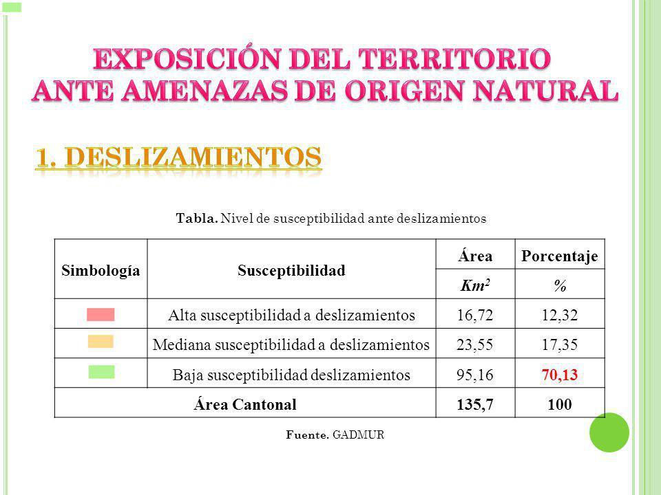 EXPOSICIÓN DEL TERRITORIO ANTE AMENAZAS DE ORIGEN NATURAL