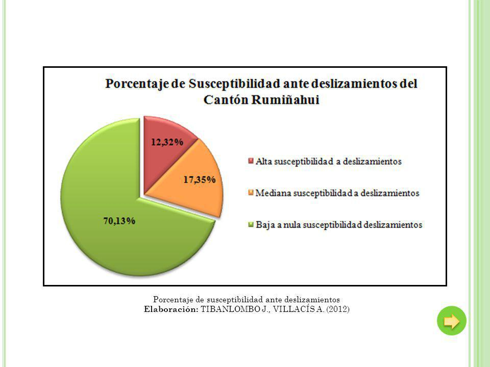 Porcentaje de susceptibilidad ante deslizamientos