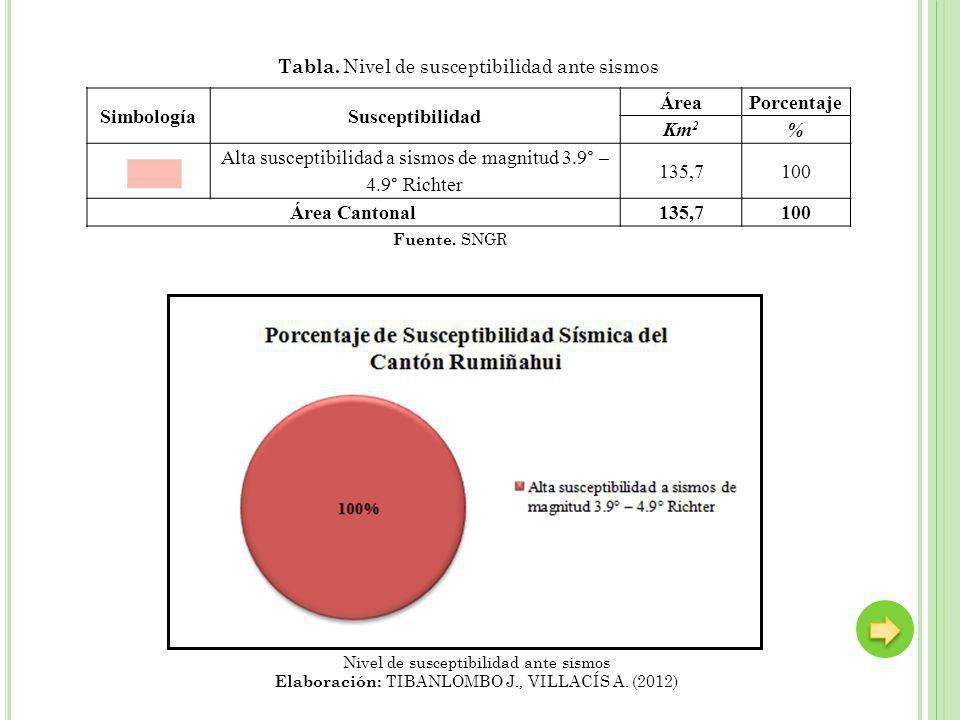 Simbología Susceptibilidad Área Porcentaje Km2 % Área Cantonal