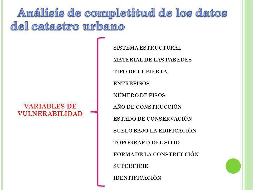 Análisis de completitud de los datos