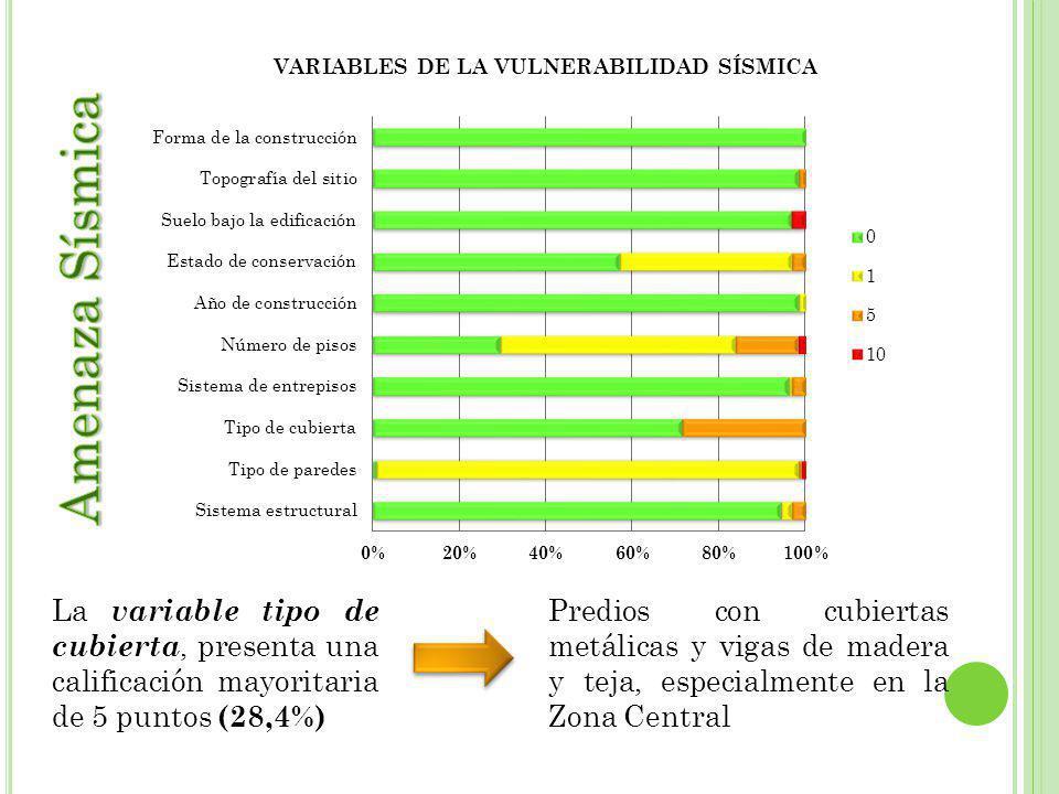 Amenaza Sísmica La variable tipo de cubierta, presenta una calificación mayoritaria de 5 puntos (28,4%)