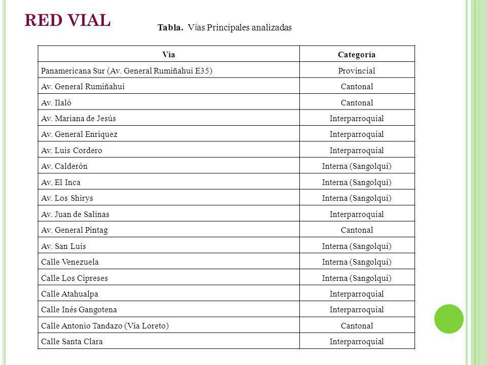 RED VIAL Tabla. Vías Principales analizadas Vía Categoría