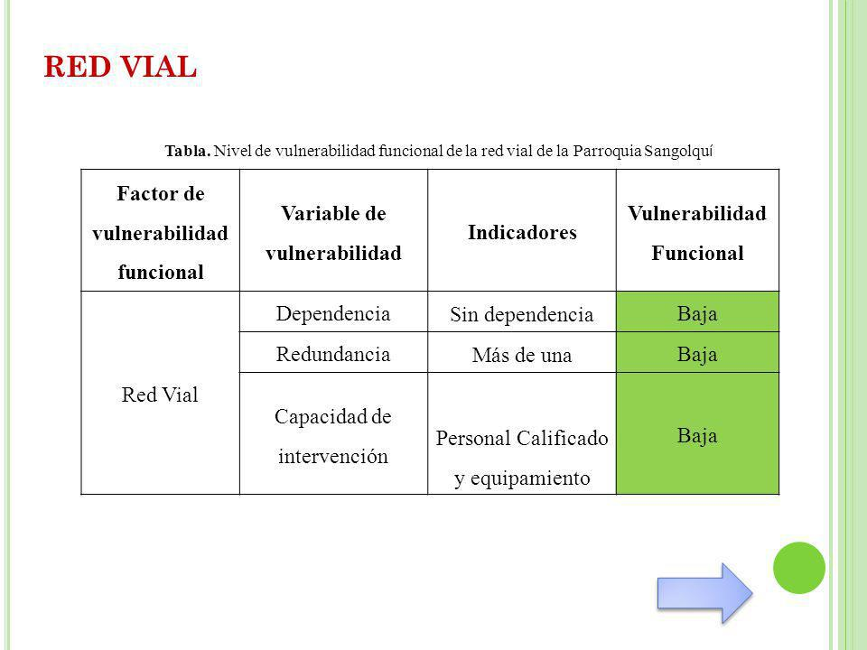 RED VIAL Factor de vulnerabilidad funcional Variable de vulnerabilidad