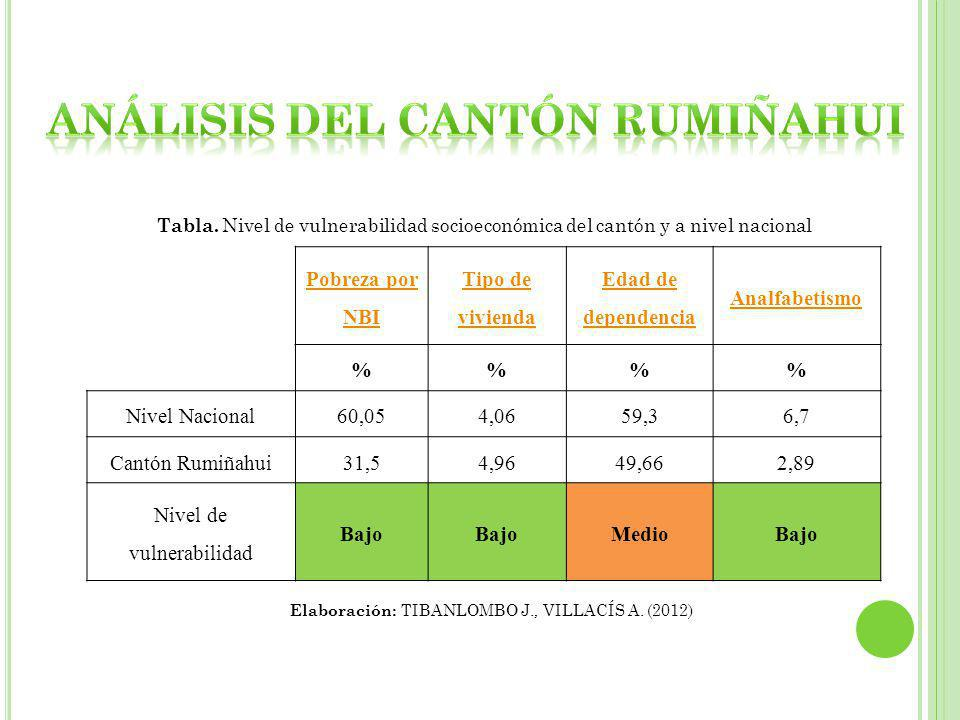 Análisis del cantón rumiñahui