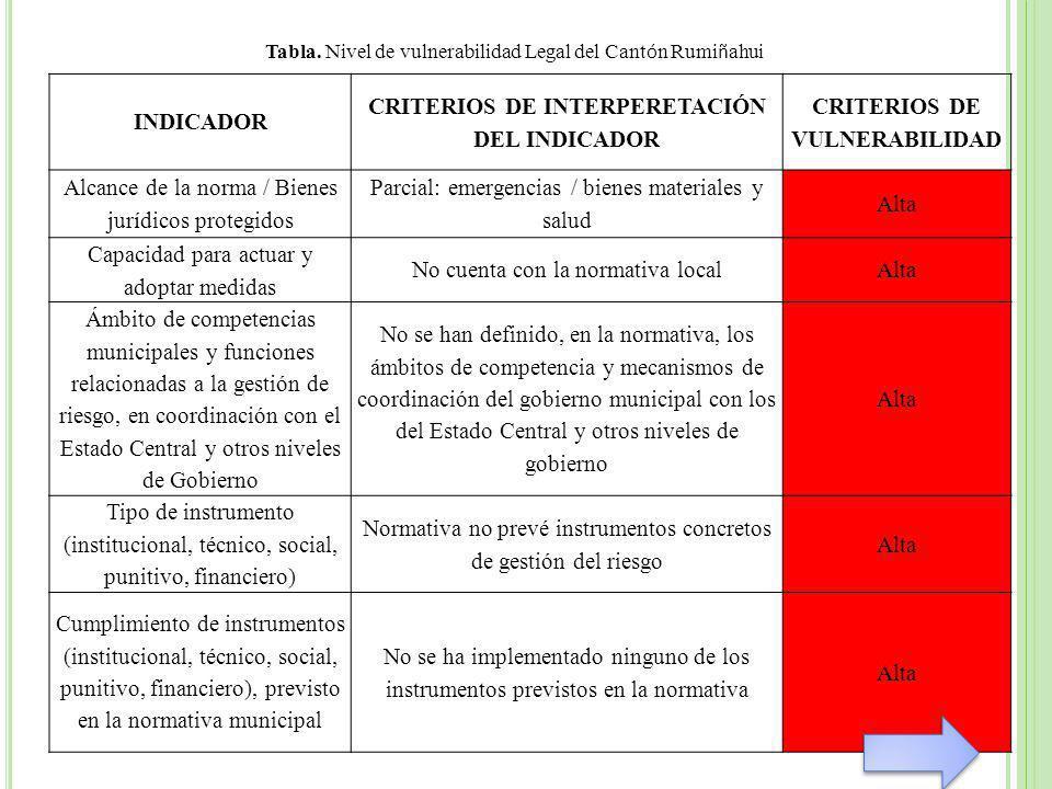 CRITERIOS DE INTERPERETACIÓN DEL INDICADOR CRITERIOS DE VULNERABILIDAD