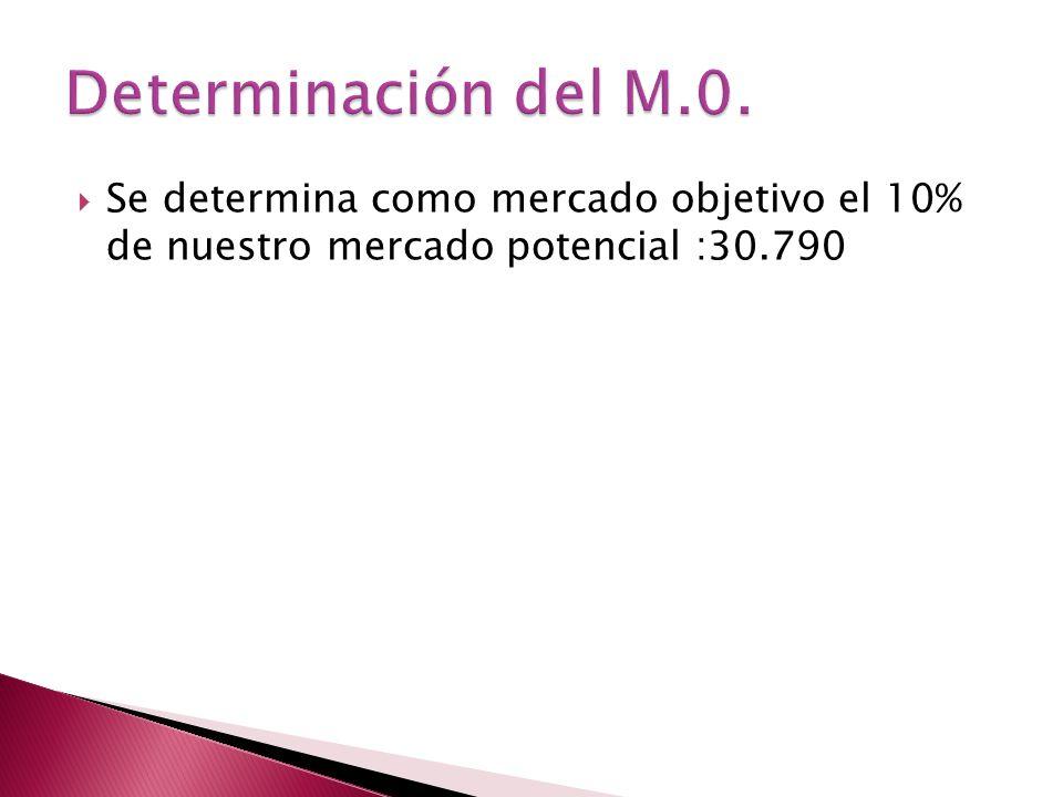 Determinación del M.0.