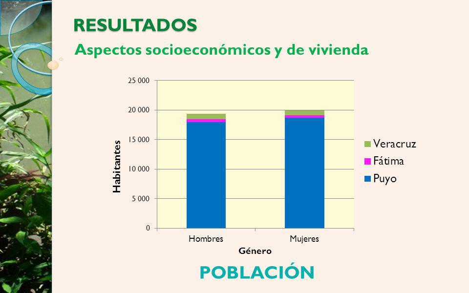 Aspectos socioeconómicos y de vivienda